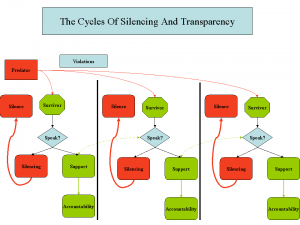 Thomas Millar's flowchart showing how silo'ed information reifies cycles of silencing that predators use to repeatedly abuse survivors.