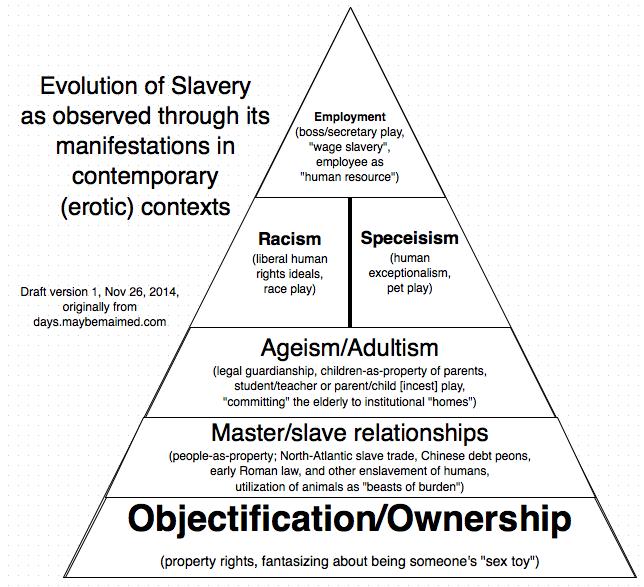 Evolution-of-Slavery-pyramid